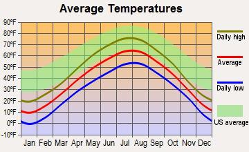 Beaver Bay, Minnesota average temperatures