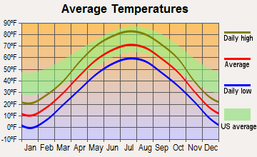 Big Lake, Minnesota average temperatures