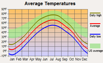 Blackduck, Minnesota average temperatures