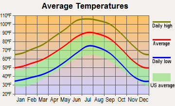 Gila River, Arizona average temperatures