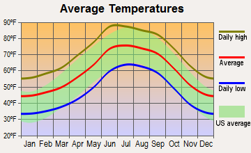 Papago, Arizona average temperatures