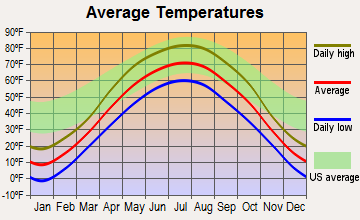 Cyrus, Minnesota average temperatures