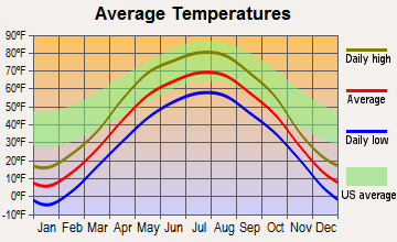 Detroit Lakes, Minnesota average temperatures