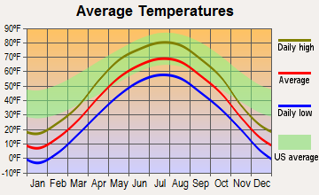 Eagle Bend, Minnesota average temperatures