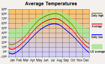 Elizabeth, Minnesota average temperatures