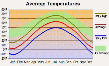 Ely, Minnesota average temperatures