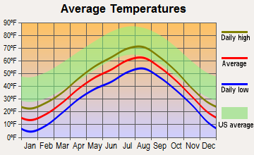 Grand Marais, Minnesota average temperatures