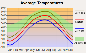 Hawley, Minnesota average temperatures