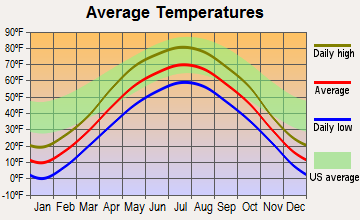 Isanti, Minnesota average temperatures