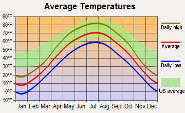 Kensington, Minnesota average temperatures
