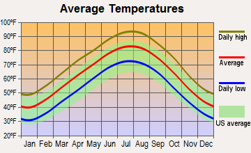 Gibson, Arkansas average temperatures