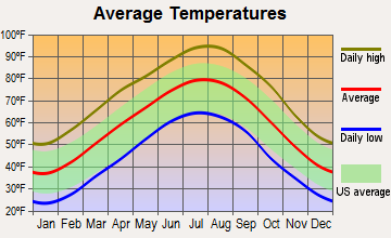 Gilbert, Arkansas average temperatures