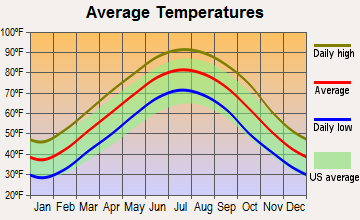 Gilmore, Arkansas average temperatures