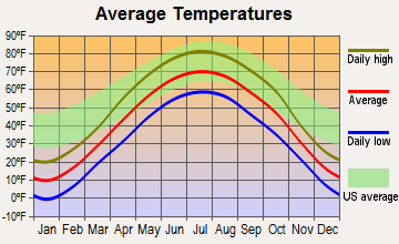 New Prague, Minnesota average temperatures