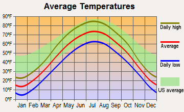 Oak Park Heights, Minnesota average temperatures
