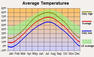 Rush City, Minnesota average temperatures