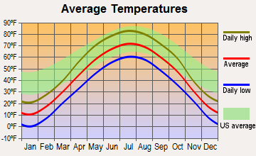 St. Bonifacius, Minnesota average temperatures