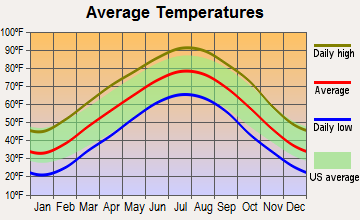 Hardy, Arkansas average temperatures