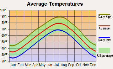 Harrison, Arkansas average temperatures