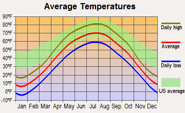 Underwood, Minnesota average temperatures