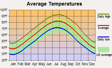 Hazen, Arkansas average temperatures