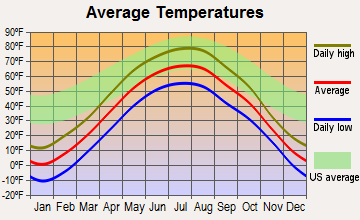 Warroad, Minnesota average temperatures