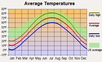Waseca, Minnesota average temperatures