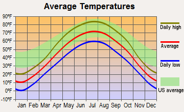 Watson, Minnesota average temperatures