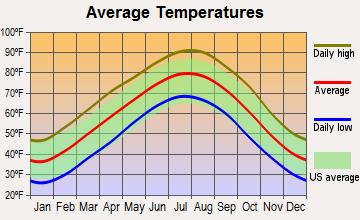 Hector, Arkansas average temperatures