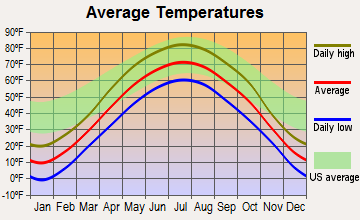 Winsted, Minnesota average temperatures
