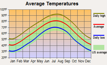Hermitage, Arkansas average temperatures
