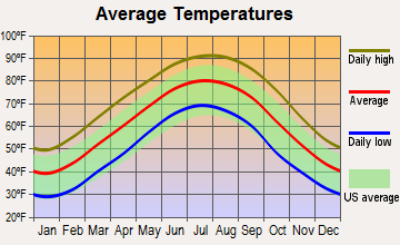 Pope, Mississippi average temperatures