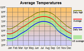 Philadelphia, Mississippi average temperatures