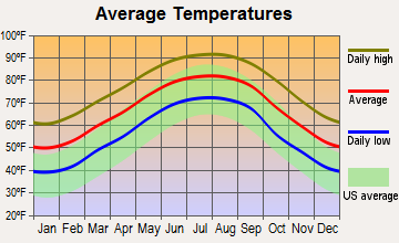 Pearlington, Mississippi average temperatures
