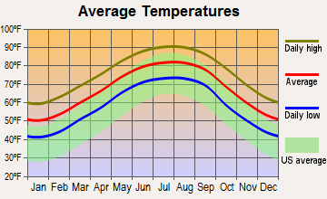 Pass Christian, Mississippi average temperatures