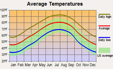 New Hebron, Mississippi average temperatures
