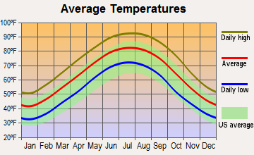 Metcalfe, Mississippi average temperatures