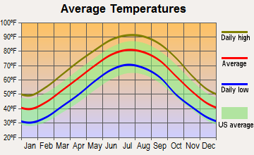 Marks, Mississippi average temperatures