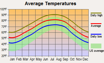 Lyman, Mississippi average temperatures