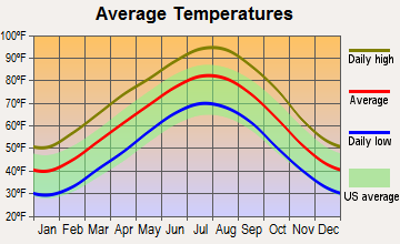 Hot Springs, Arkansas average temperatures