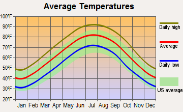 Jonestown, Mississippi average temperatures