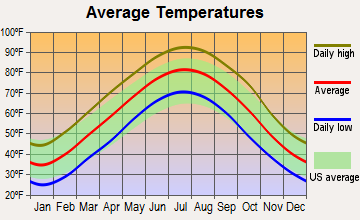 Hoxie, Arkansas average temperatures