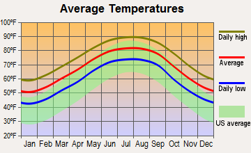 Gulf Hills, Mississippi average temperatures