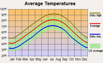 Doddsville, Mississippi average temperatures