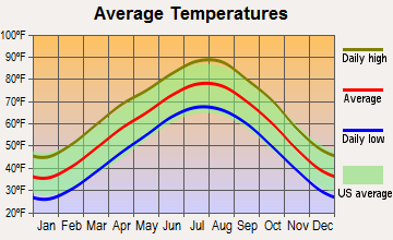 Huntsville, Arkansas average temperatures