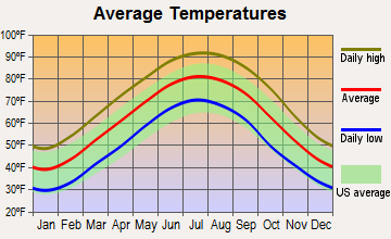 Sledge, Mississippi average temperatures