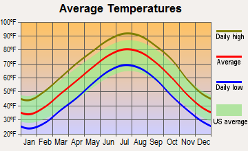 Imboden, Arkansas average temperatures
