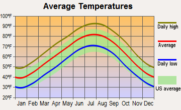 Jacksonville, Arkansas average temperatures