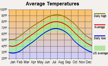 Bruce, Mississippi average temperatures