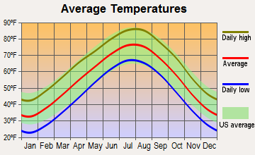 Jasper, Arkansas average temperatures